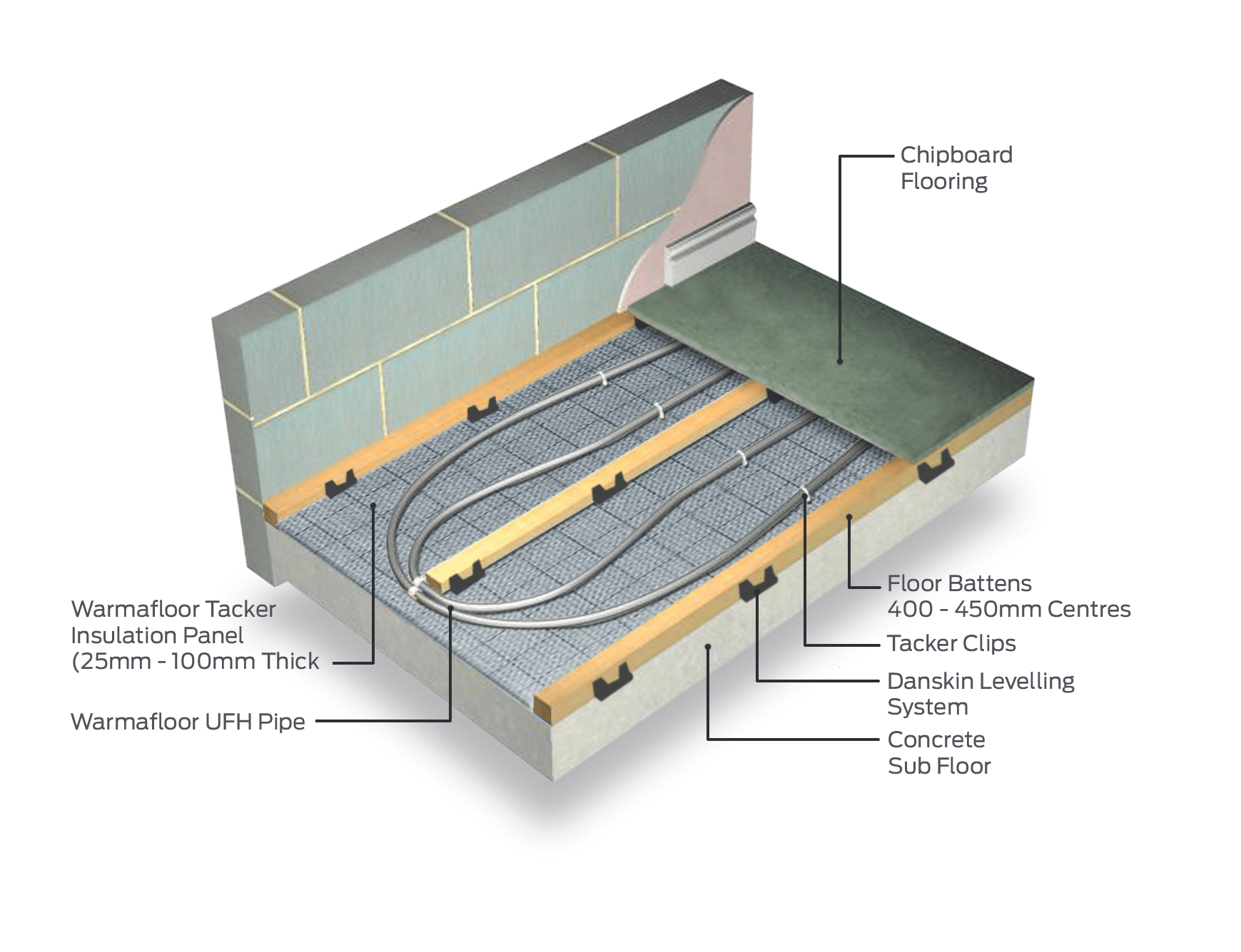 Underfloor Heating Systems For Acoustic Floors To Part E Regs